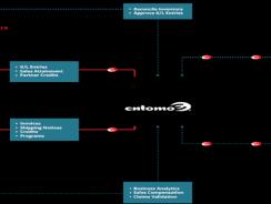 Entomo   Channel Management