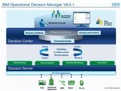 IBM® Operational Decision Manager | BPM Tool