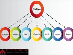 Infotree | Big Data Services