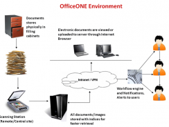 OfficeONE | Document Management System