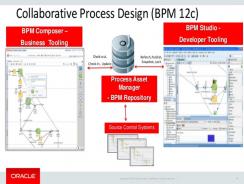 Oracle BPM Suit | BPM Tool