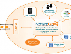 SecureOne™