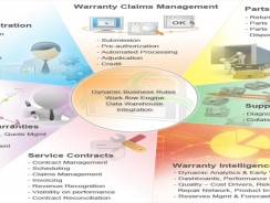 Warranty Claims Management