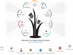 LoneCampus | Management Information System
